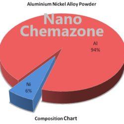 Al Ni Alloy Powder Chemazone