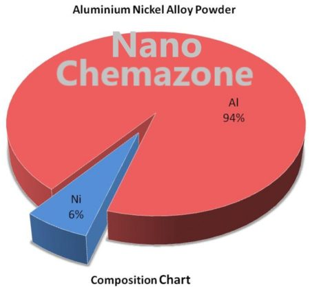 Al Ni Alloy Powder Chemazone