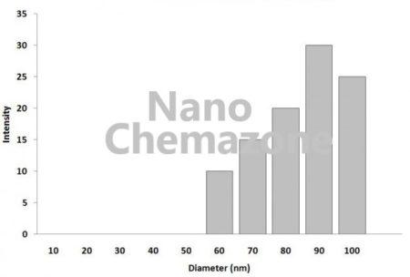 Calcium Carbonate Dispersion