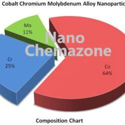 Cobalt Chromium Molybdenum Alloy Powder