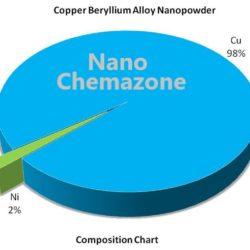 Copper Beryllium Alloy Nanopowder