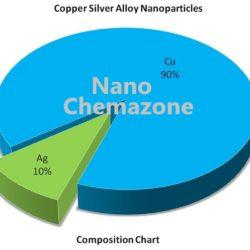 Copper Silver Alloy Nanopowder