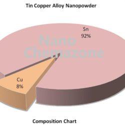 Copper Tin Alloy Nanopowder