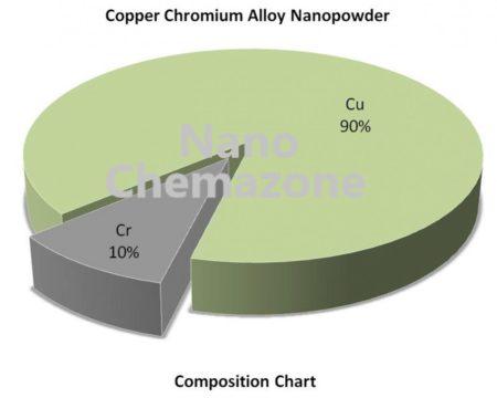 Copper Chromium Alloy Nanopowder
