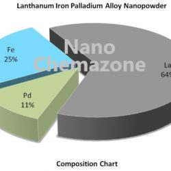 Lanthanum Iron Palladium Alloy Nanopowder
