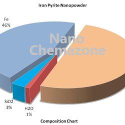 Iron Pyrite Alloy Nanopowder
