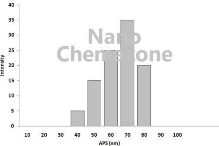 Manganese Zinc Alloy Nanopowder