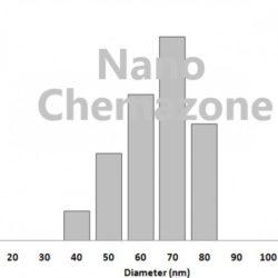 Nickel Chromium Cobalt Alloy Nanopowder