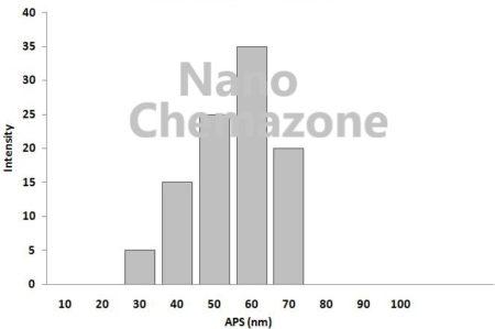 Tungsten nanoparticles powder