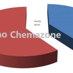 Zirconia Toughened Alumina Alloy Powder