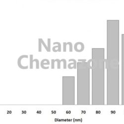 Calcium carbonate Nanoparticles
